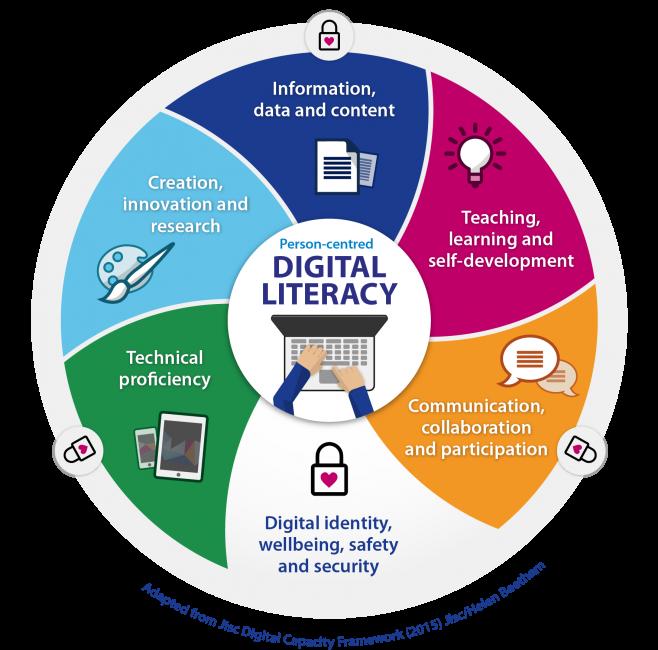 Health Education England's digital capability domains
