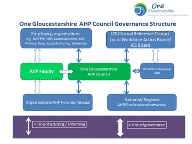 Graphic%20of%20Gloucestershire%20AHP%20governance%20structure%20