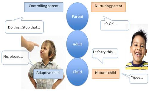 Parent Child