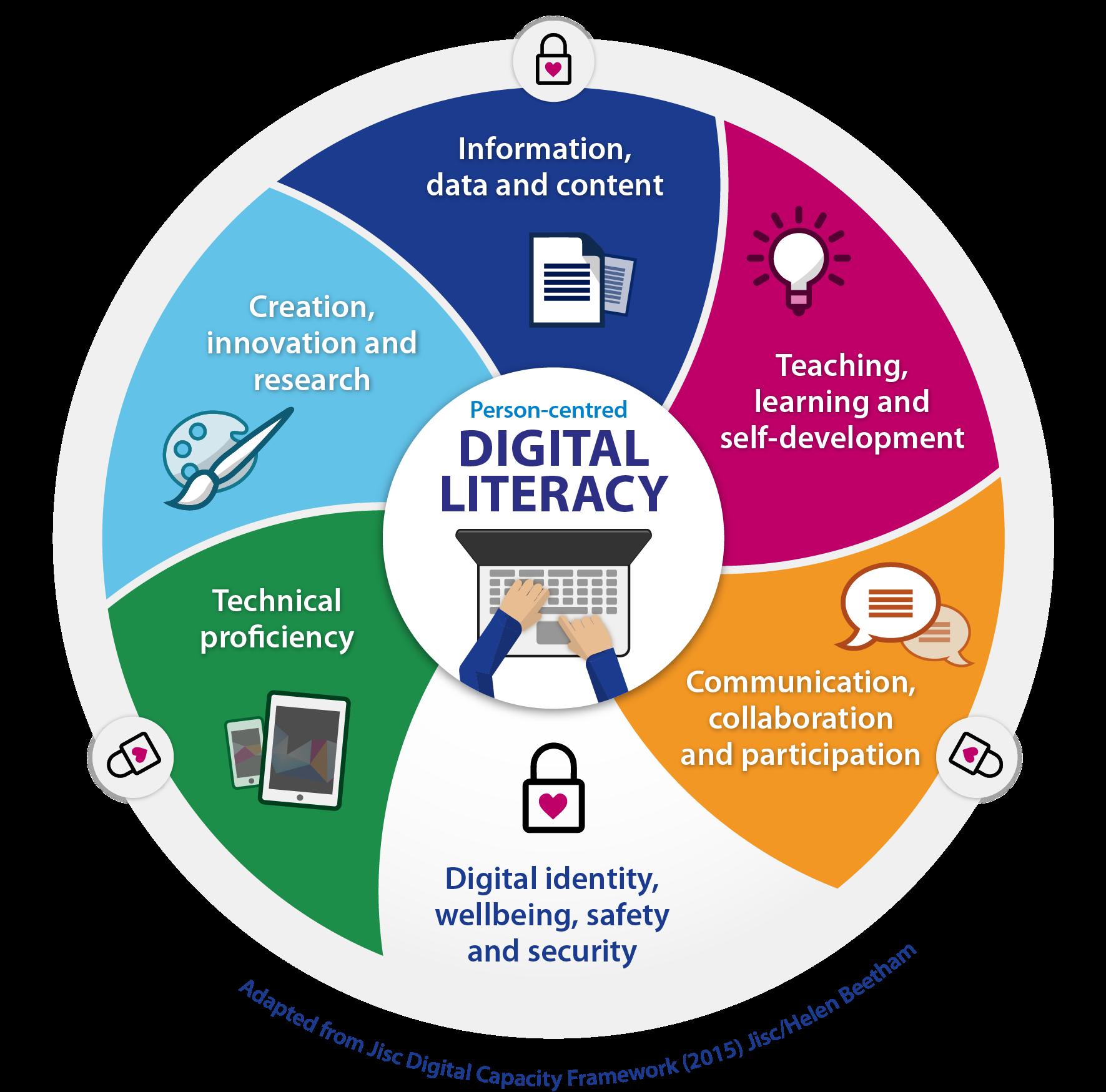Pengertian Literasi Digital dan Contohnya